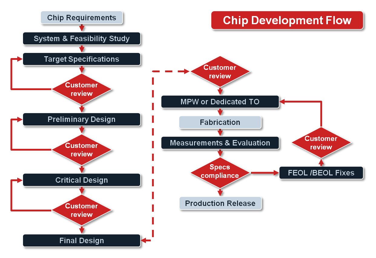 Chip development flow